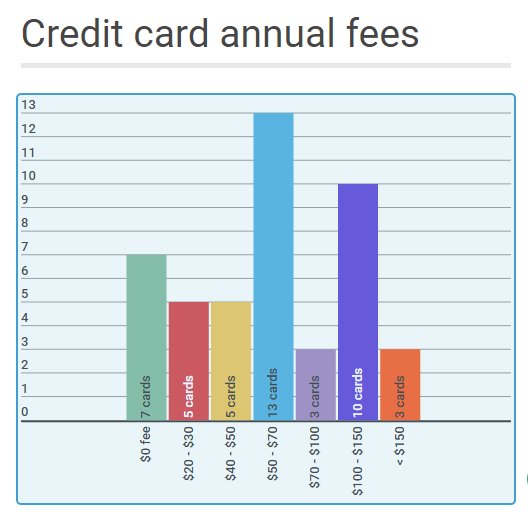 Canstar compares credit card annual fees