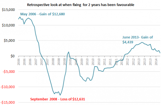 Retrospective look at when fixing for 2 years has been favourable