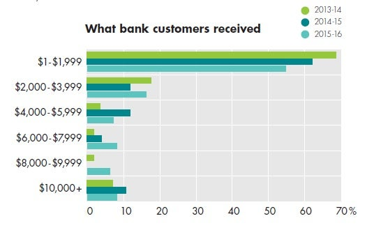 Bank Charges: What customers complained about