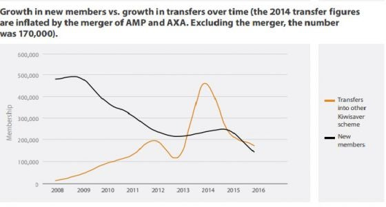 growth in members vs growth in transfers over time