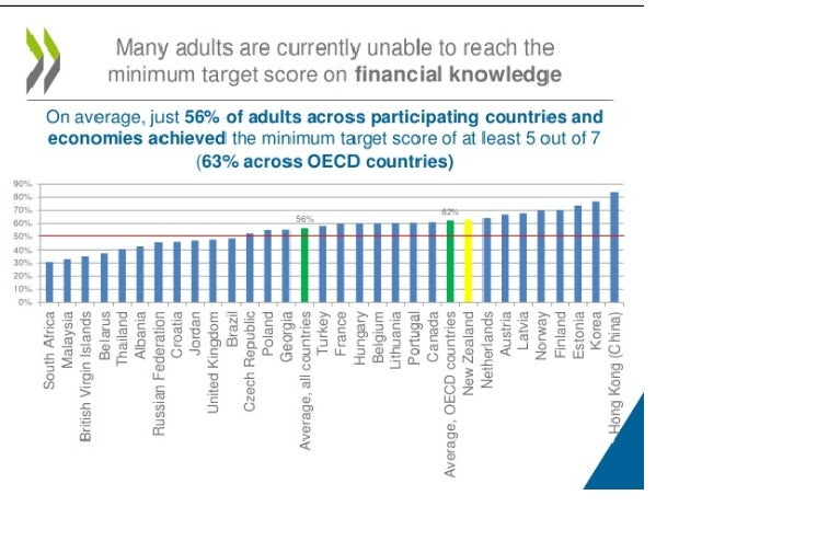 Source: OECD/INFE International Survey of Financial Literacy Competencies survey presentation
