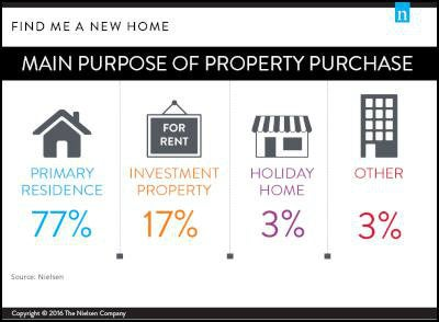 purpose of property purchase