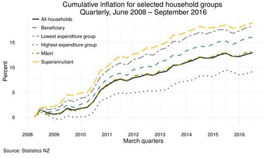 HPI trends Statistics NZ