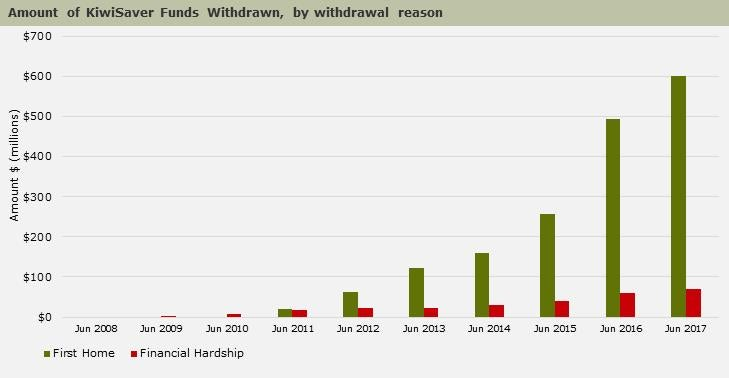 annual amount of fund withdrawals by reason