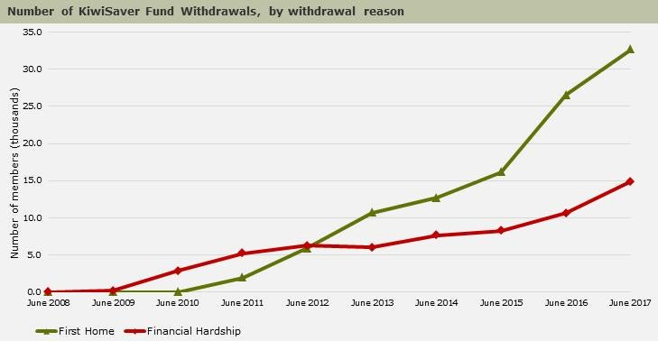 annual number of fund withdrawals by reason kiwisaver
