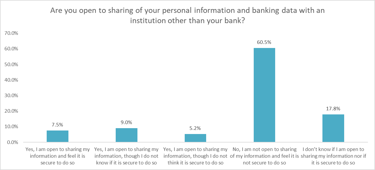 How open New Zealanders are to sharing their personal banking data