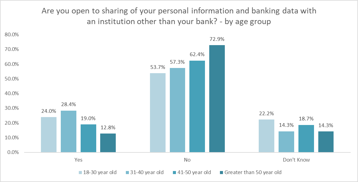 Are New Zealanders open to sharing their banking data with other institutions