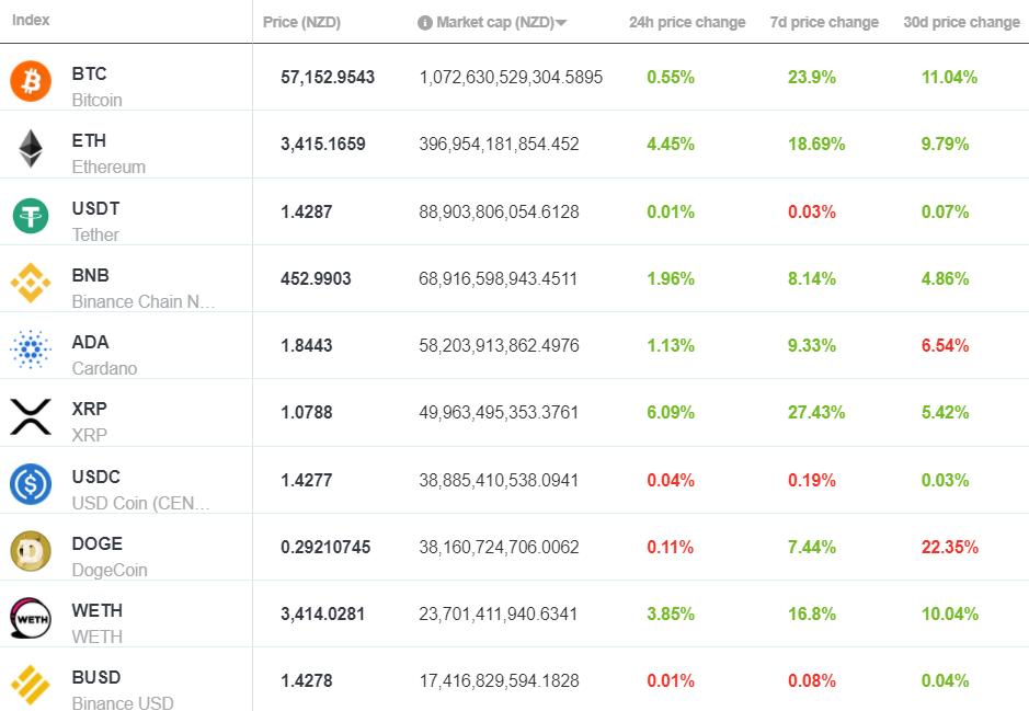 crypto currencies market rates