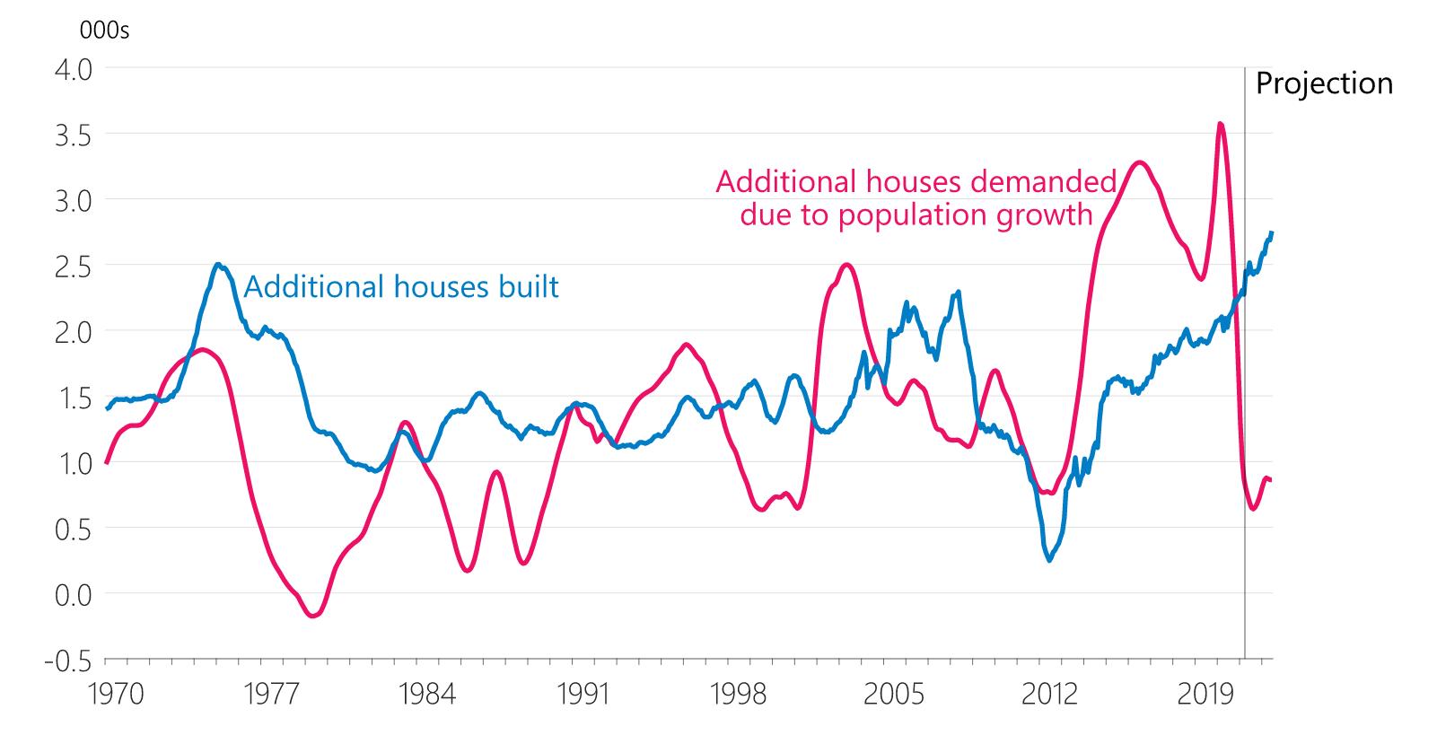 Graph of NZ new housing vs population