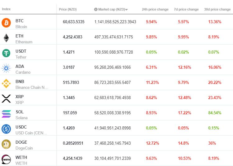Brave new coin market cap report